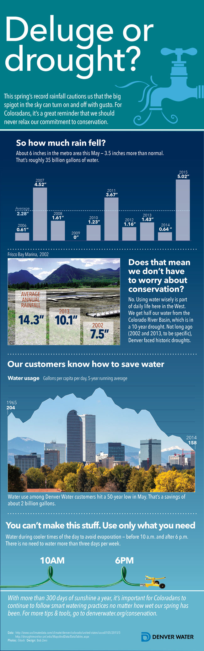 infographic on water usage in Denver Metro Area