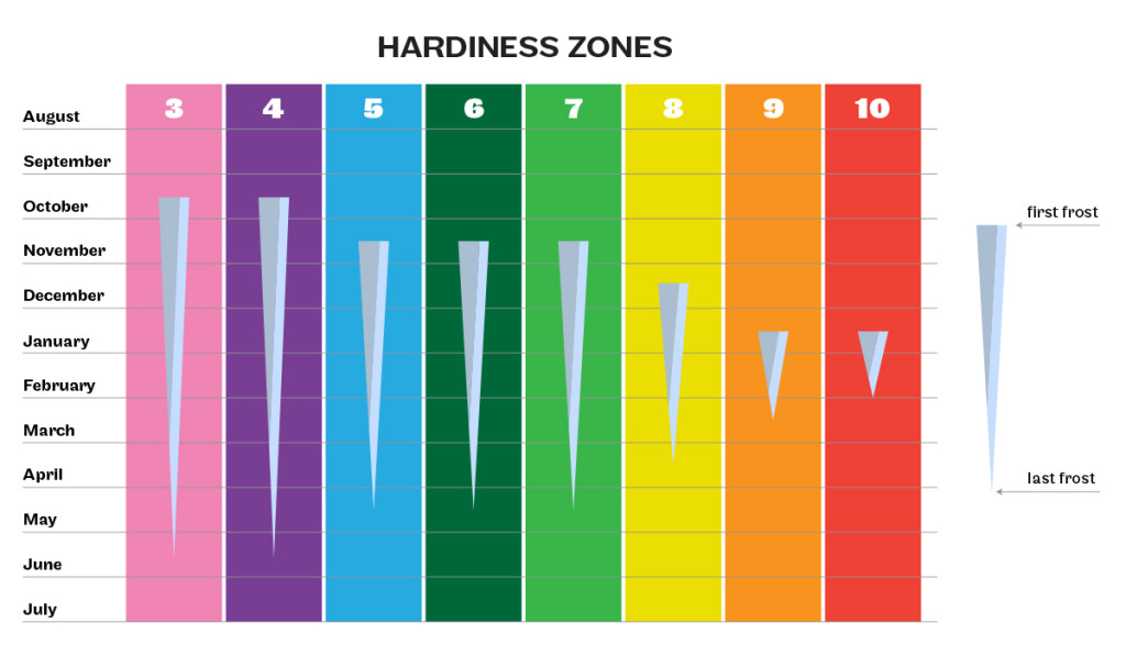 Colorado Hardiness Zones and estimated last frost dates - ArborScape
